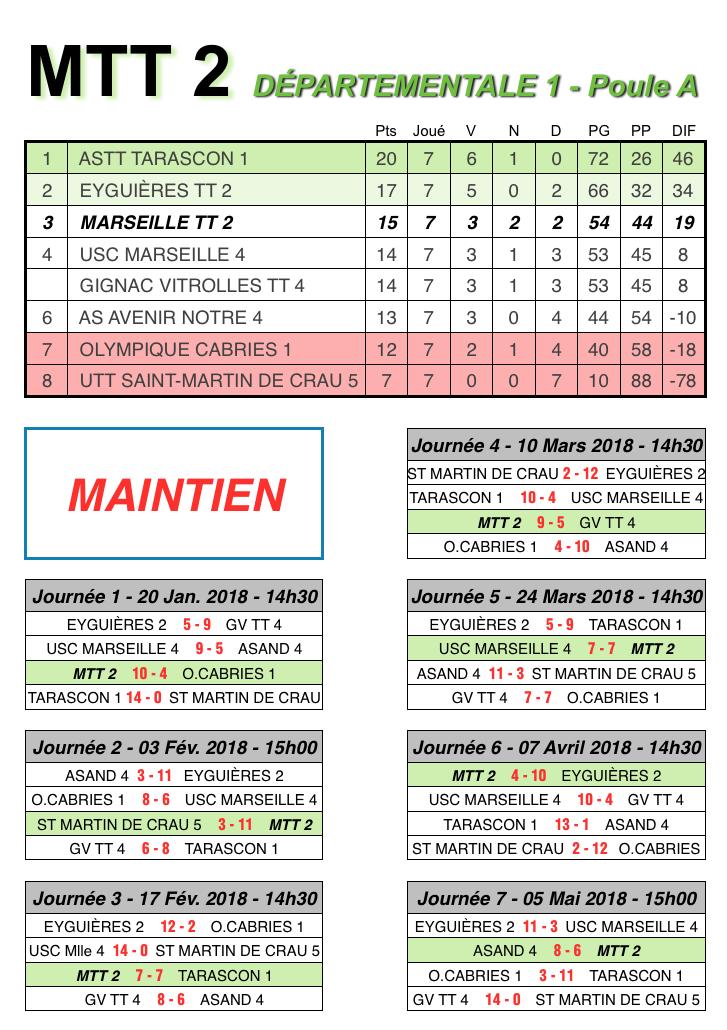 Saison 2017 2018 marseille tennis de table - Calculateur de points tennis de table ...